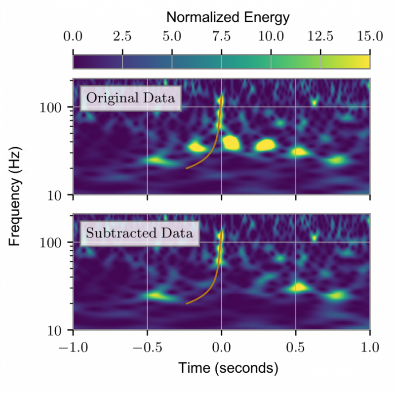 Fig2O3a spectrogram glitchsubtraction