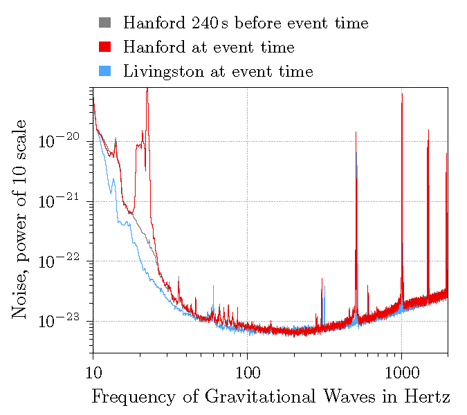 Sensitivity of LIGO detectors at both Hanford and Livingston, shown as noise on the Y axis and gravitational wave frequency on the X axis. The Hanford graph shows noise 4 minutes before the event (grey) which was before the commissioning activity started, and noise during the event (red). Note the much larger noise between about 20 Hertz and 30 Hertz at Hanford during the event. The noise at the Livingston detector is shown in blue.
